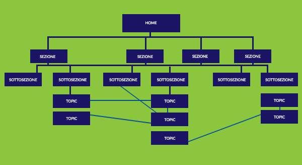 grafico che rappresenta il grafico di un'alberatura di un sito