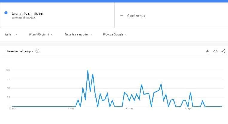 grafico trend ricerche tour virtuali musei
