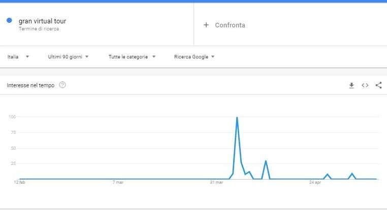 grafico trend ricerche virtual tour