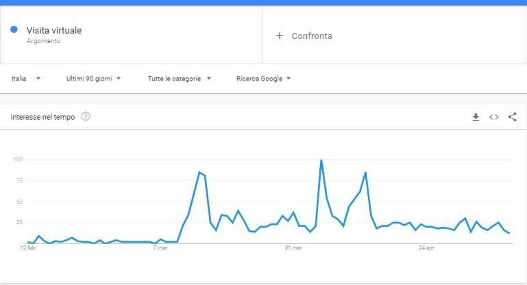 grafico trend ricerche visite virtuali