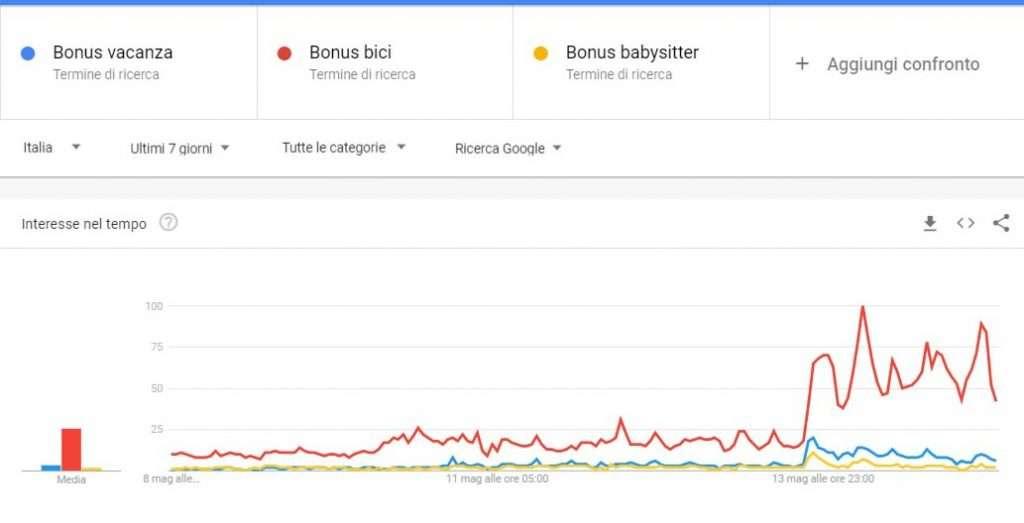 grafico ricerche online bonus rilancio italia