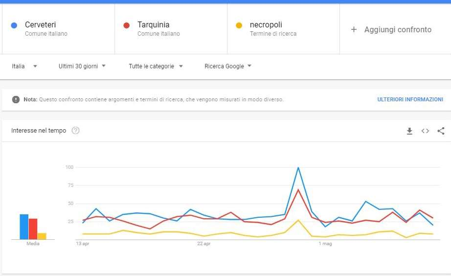 grafico ricerche necropoli etrusche