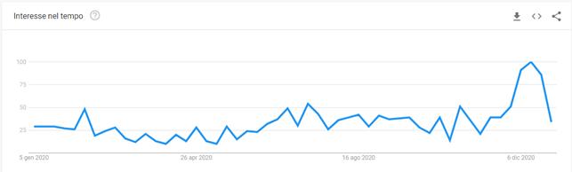 grafico esempio tendenza google trends