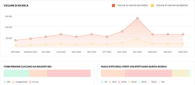 grafico di esempio per volumi di ricerca su ubersuggest